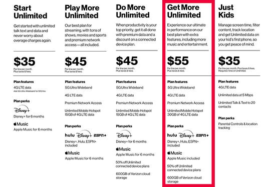 Verizon's Best Internet Options for Fulltime RVers - Fulltime Families