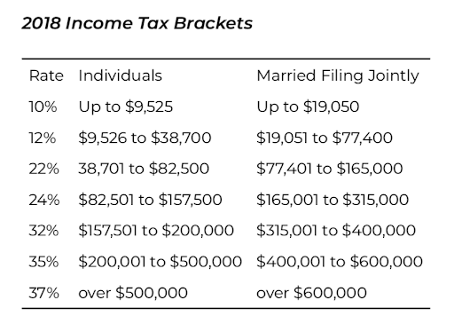 Taxes for RVers