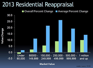 appeal property tax hcad