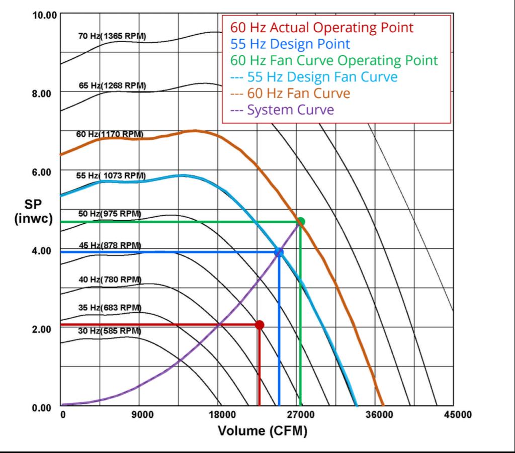 Fan Curve Showing 60 Hz Test Results