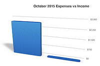 Full Time RVing Costs: Motorhome Edition - October 2015
