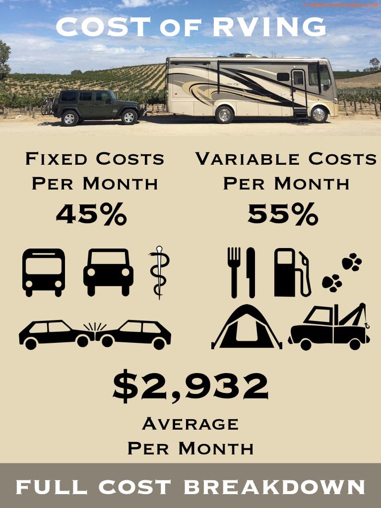 Cost of RVing full cost breakdown