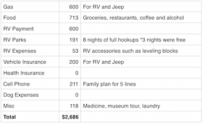 October 2015 Expenses and Income - Expenses