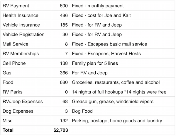 March 2016 Expenses Report