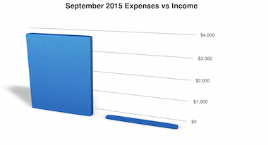 Full Time RVing Costs: Motorhome Edition - September 2015