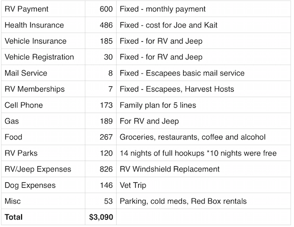May 2016 Expenses Report