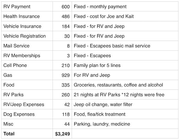 August 2016 Expenses breakdown